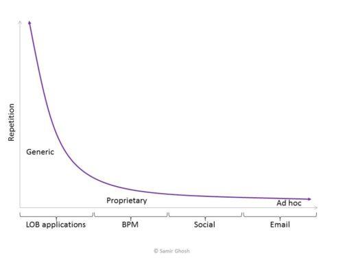 Social Fills Gap In Business Process Spectrum